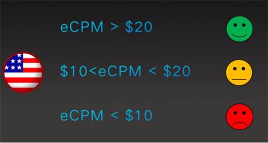 单次展示价格最高相差15万倍 休闲游戏如何做好用户获取与变现