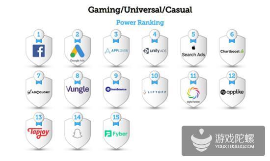 AppLovin连续三年蝉联AppsFlyer全球游戏类综合实力榜单三甲