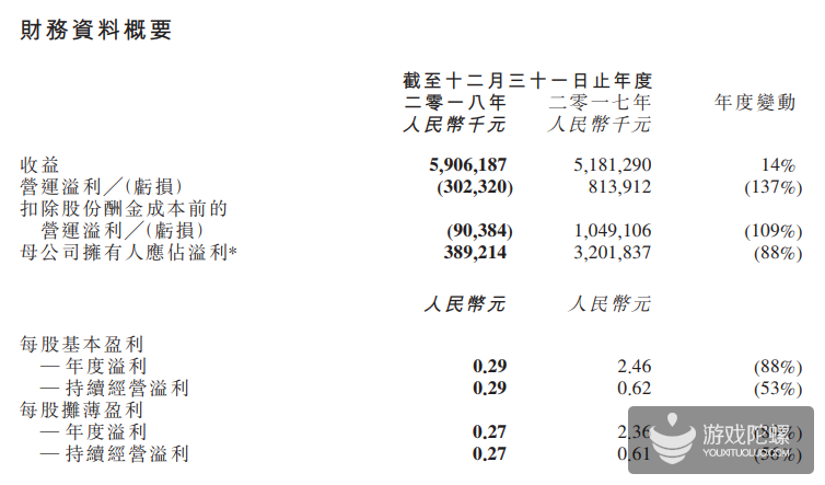金山软件2018年财报:网络游戏收入25.52亿元 将携手腾讯发布手游《剑网3》及《剑侠情缘2》