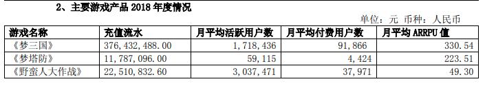 电魂网络2018年总营收4.48亿元 自研手游《野蛮人大作战》成新增长点