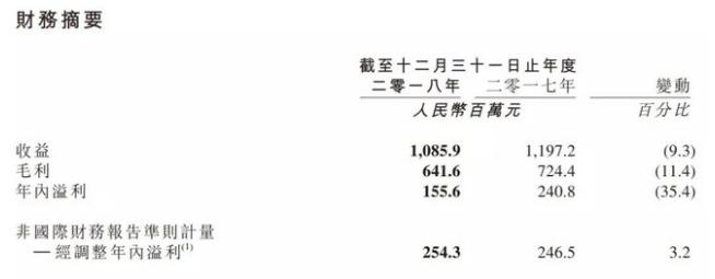 指尖悦动发布2018年财报:游戏累计注册用户数超过1.5亿
