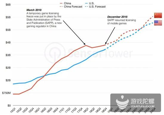 未来5年移动市场预测:中美日收入继续领先,应用将挤压游戏收入空间
