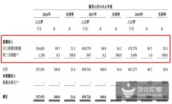 禅游科技通过港交所聆讯:2018年营收5.55亿,斗地主贡献超4亿