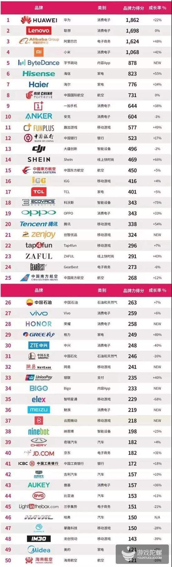 中国出海品牌50强:10家游戏公司入榜,FunPlus成游戏第一品牌