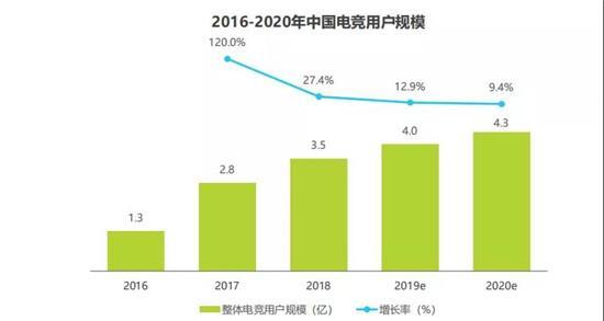报告:电竞用户收入低于3000元占45.3%,消费水平占比却达74.8%