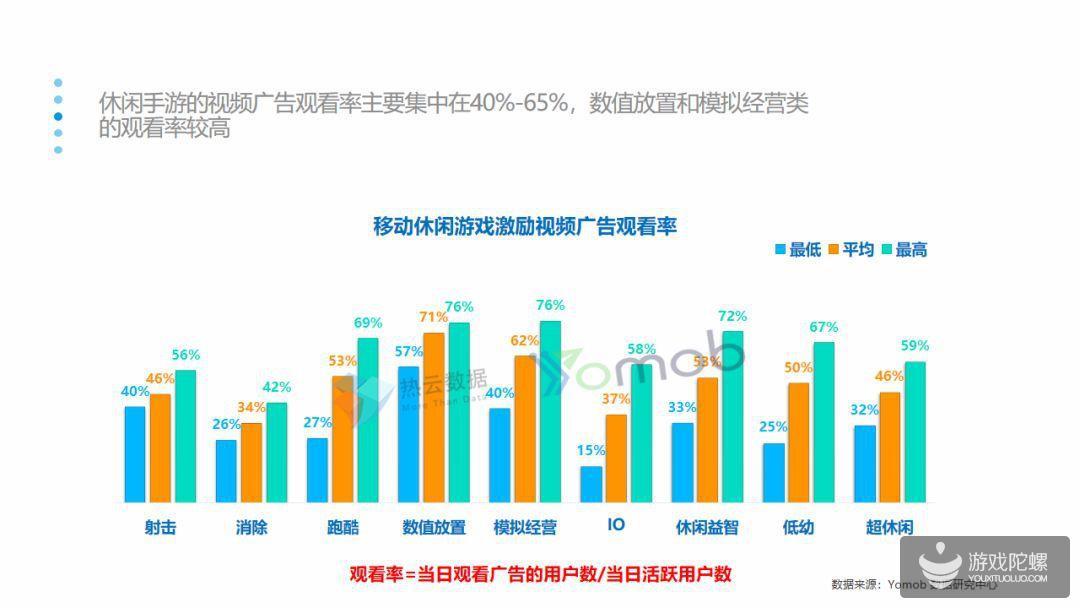 报告:休闲类手游2019Q1投放量增长率最高,平均达到119%