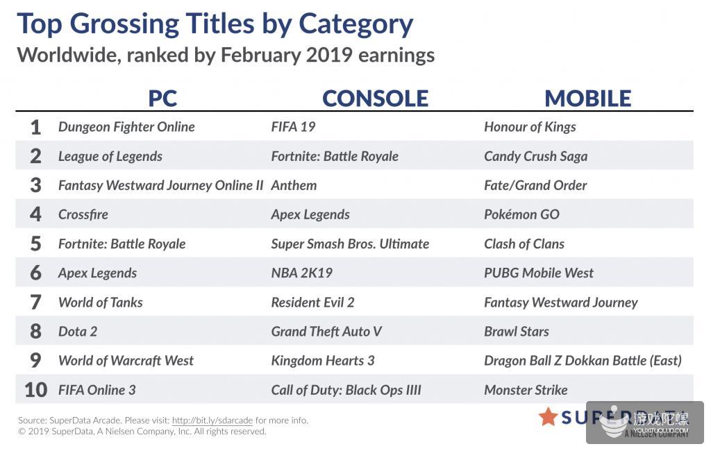 2月全球游戏销售榜:《炉石传说》收入同比跌5成,《Apex 英雄》创F2P游戏记录
