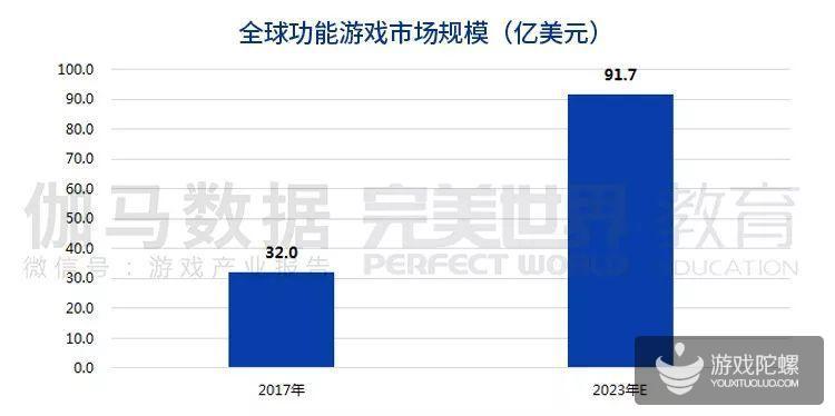 报告:全球功能游戏2023年有望达到91.7亿美元