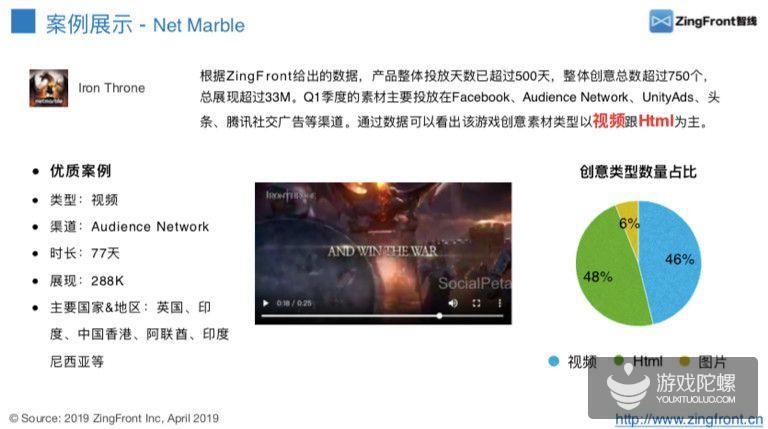 2019Q1:全球热门游戏发行商投放趋势