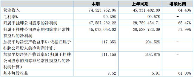 勇仕网络2018年财报公布:《碧蓝航线》撑起了整个公司