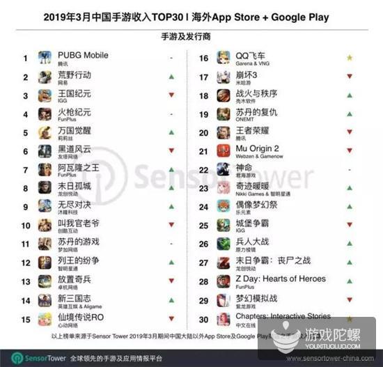 2019年3月国产出海手游收入TOP30:中文在线剧情互动游戏新入围,腾讯《QQ飞车》空降榜单
