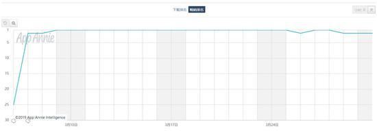 App Annie 3月指数:《完美世界》空降国内收入榜第二,魔性飞刀小游戏意外走红
