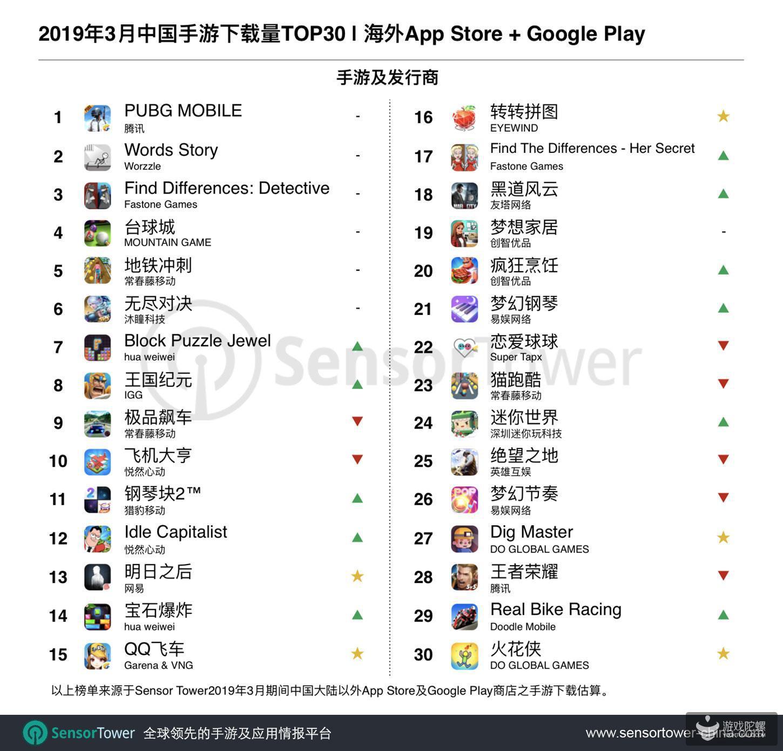 3月出海游戏下载榜:《明日之后》同《QQ飞车》新进榜,三款休闲游戏同时空降