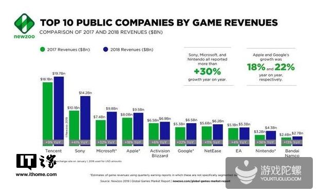 2018年全球游戏公司排名:腾讯连续六年排名榜首,网易第七名