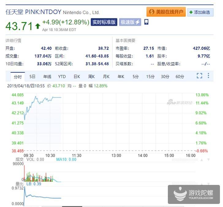 任天堂受Switch入华影响 今日美股开盘大涨12.89%