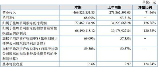 《苏丹的游戏》开发商:去年营收4.69亿,净利增长120%,海外成核心增长点