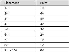 扬帆起航 PCL春季赛规则及赛区分组信息公布