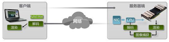 你以为云游戏的重点是游戏?其实是云