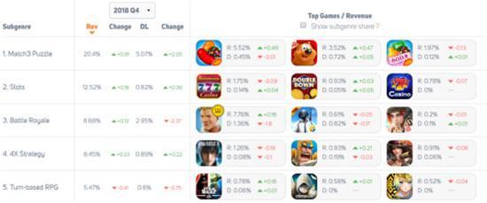 4种主流消除玩法,不止30亿美元规模,东西方消除类游戏大起底!