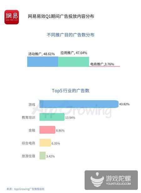 Q1买量报告:网易易效游戏行业广告投放占比43.82%,传奇类金额最高