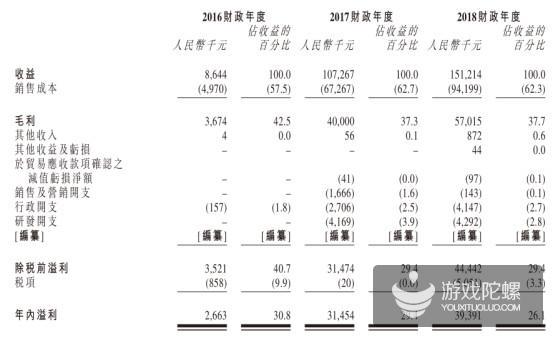 游戏公司扎堆港股IPO:去年营收1.51亿,新娱科拟上市招股书披露