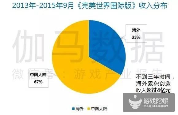 Q1移动游戏报告:市场规模365.9亿元 收入同比增18.2%