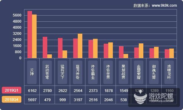 2019Q1网页游戏数据报告:新游《武动苍穹》保持良好发展