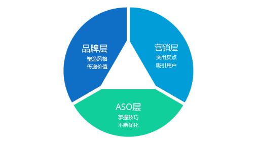 如何不花钱做ASO优化,获得30%以上的新增?