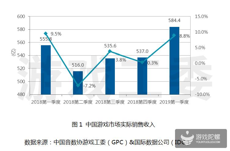 游戏工委:2019年第一季度游戏市场收入达584.4亿元,同比增长5.1%