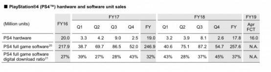 索尼游戏部门全年收入达207亿美元,软件销量上升硬件下滑