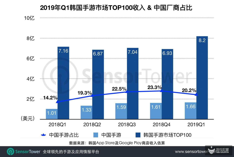 2019年Q1:33款中国手游进入韩国手游畅销榜TOP100