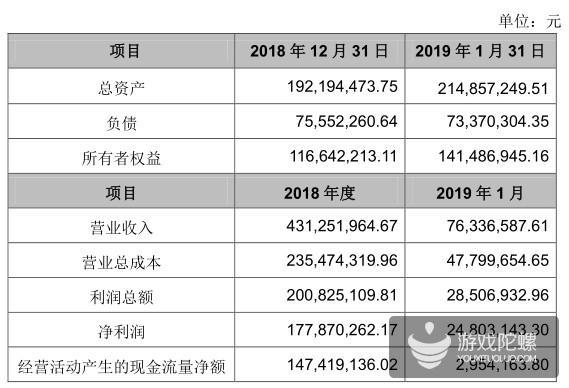 年利润1.78亿,姚记扑克6.68亿再收购成蹊科技46.55%股权