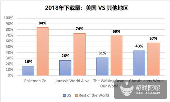 击败《精灵宝可梦GO》是伪命题?2019年现实探索类AR游戏将如何发展?