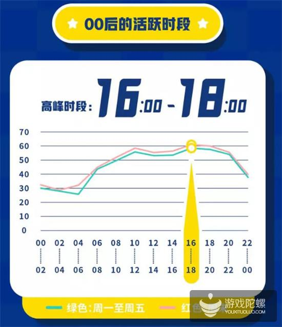 QQ 00后用户报告:付费意愿高,西部城市更具活力