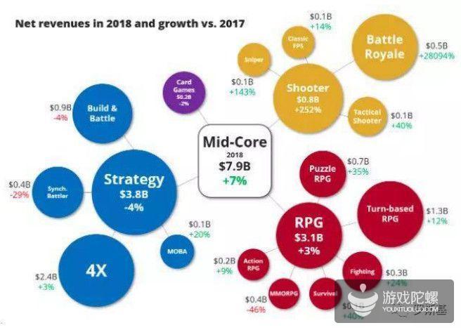 现状与机遇:海外中轻度游戏市场趋势