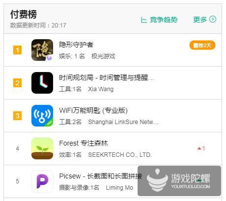 连续两天登顶iOS全应用付费榜榜首,《隐形守护者》撬动的是怎样一片蓝海?