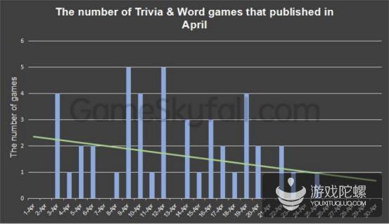 4月Facebook小游戏分析报告:动作游戏活跃用户达600万,新政影响竞猜文字类新游