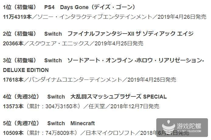 《往日不再》日本首周销售11.4万份 勇夺销售榜第一
