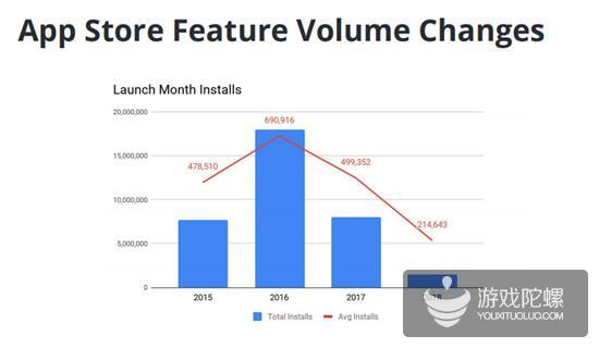 6年60款手游,Kongregate在应用商店推荐、买量及LTV的实战经验分享