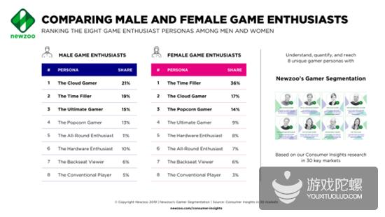 Newzoo: 活跃女性用户数超10亿,36%玩游戏是为了打发时间