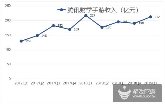 腾讯Q1财报:手游收入212亿元,为历史第二高位
