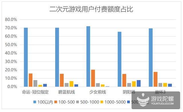 中国二次元游戏行业现状:是淘金期,亦是洗牌期