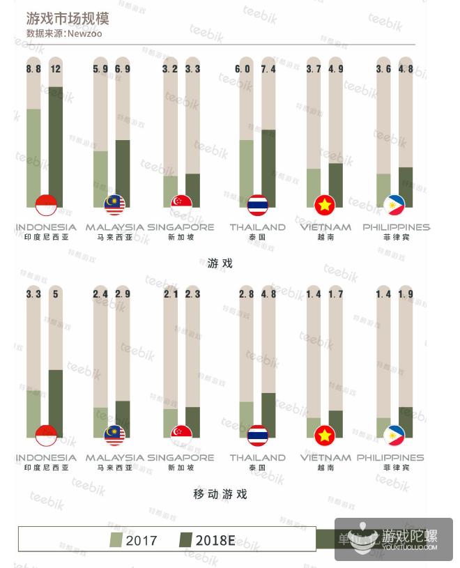 2018春季东南亚手游市场报告:印尼是最大市场,中国MOBA统治畅销榜