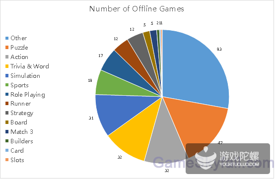 Facebook下架了近300款小游戏 其他类最多下架83款游戏