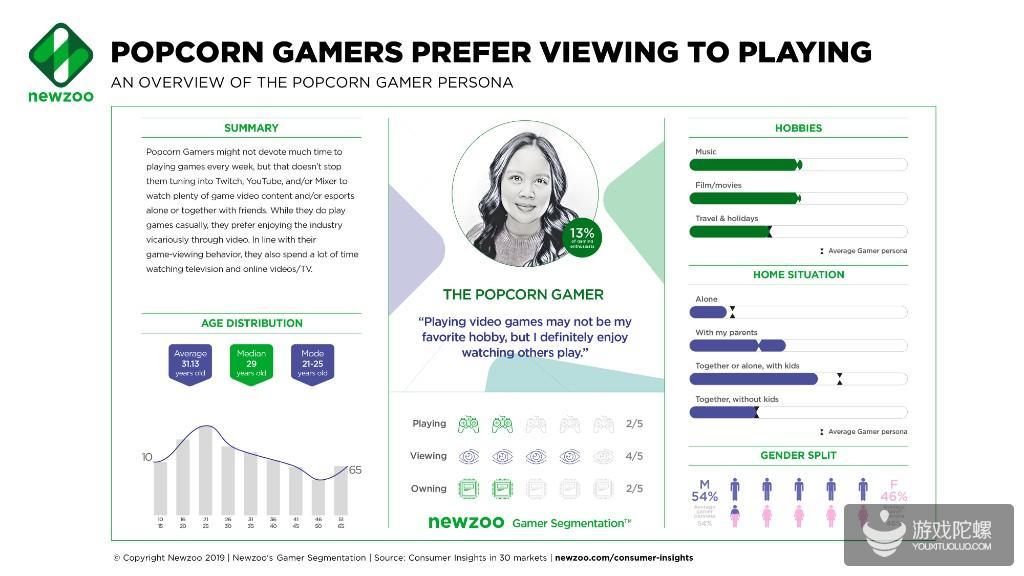 """现代游戏族群细分8大类:""""云玩家""""数占比第二"""
