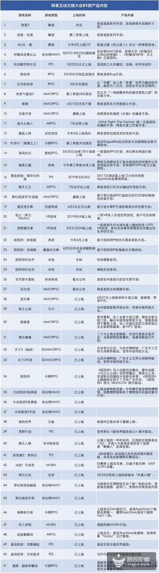 丁磊站台,网易互动文娱一口气公布50余款游戏动态
