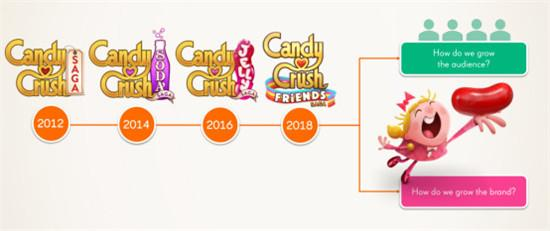 复盘:King是如何打造三消新秀《Candy Crush Friends Saga》?