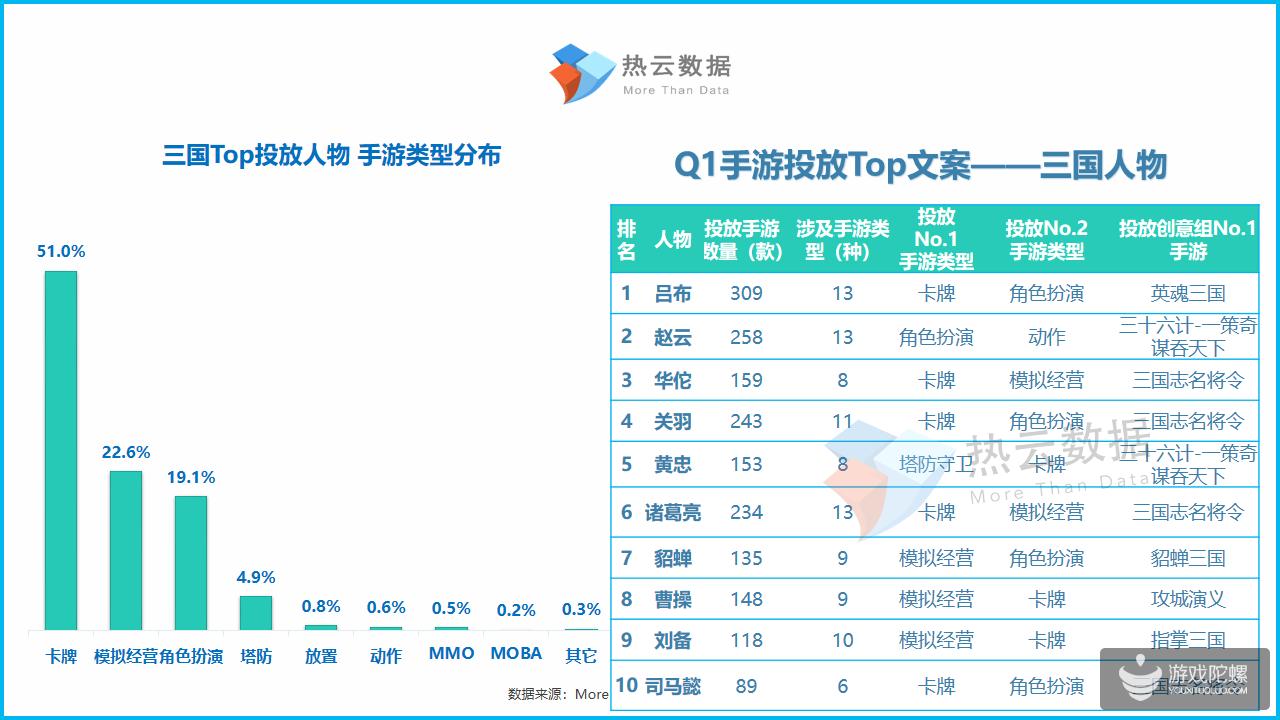 2019年Q1手游Top投放人物素材洞察报告