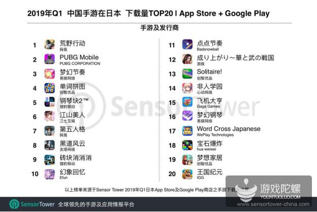 日本手游Q1市场报告:前100收入超27亿美元,中国手游占11.2%