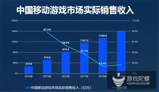 2019游戏产业趋势:预估2019年中国游戏收入超2300亿 手游占比65%